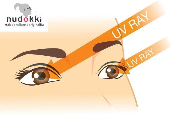 Proč při koupi dbát na kvalitní sluneční brýle s UV filtrem?